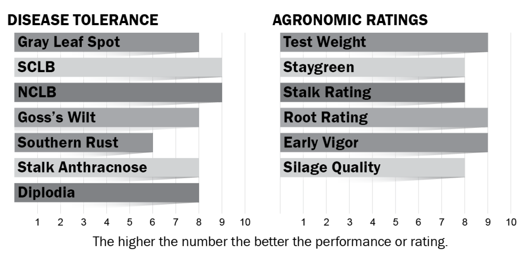 Disease tolerance and agronomic ratings for H6214