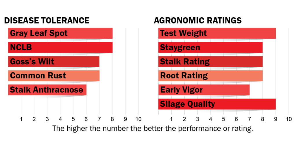 disease tolerance and agronomic ratings for H6222