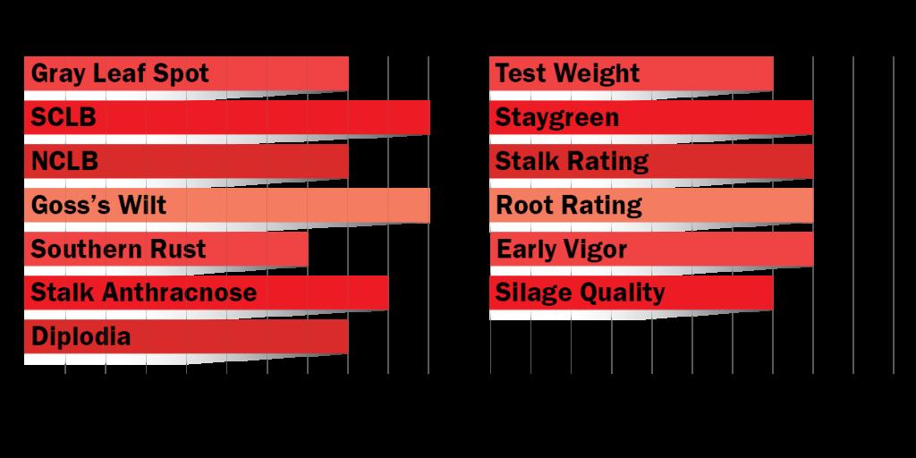 Disease tolerance and agronomic ratings