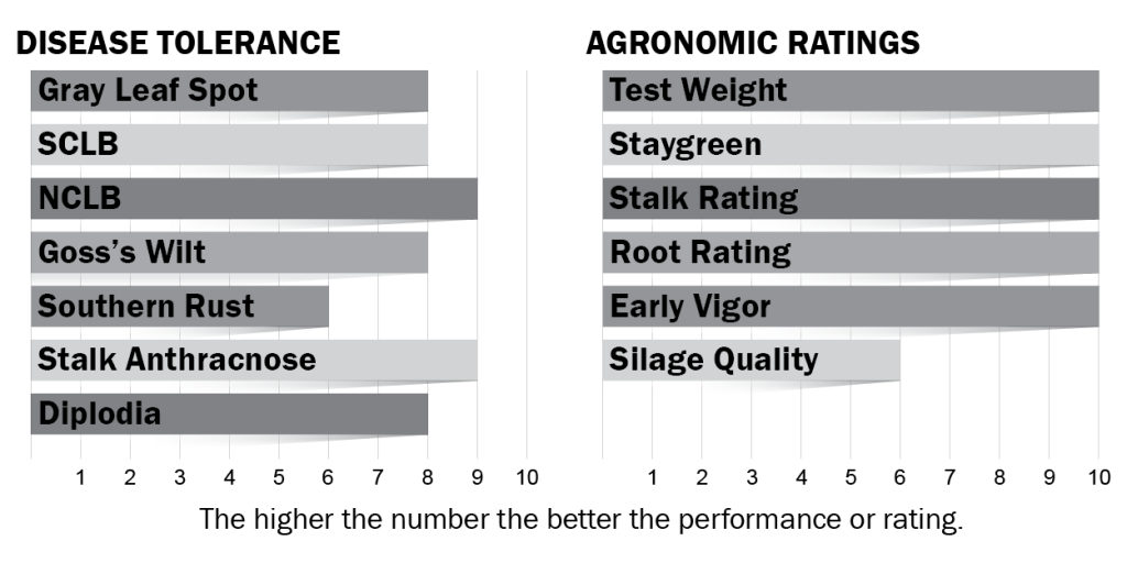 Disease tolerance and agronomic ratings for H6714