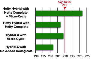 Micro-Cycle ROI increase when combined with other biologicals
