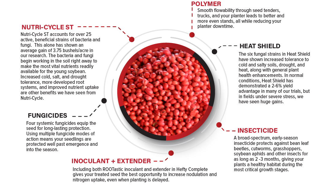 Hefty Complete Soybean Seed Treatment Info Graphic