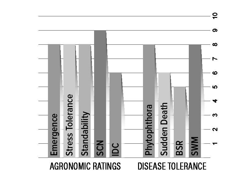 H006X0 Agronomic Chart