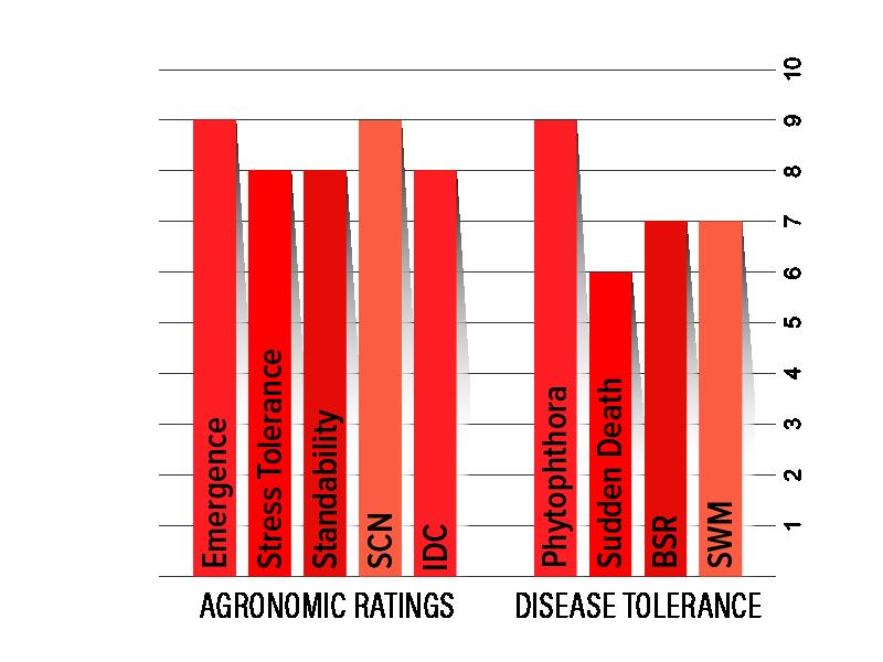 H008R6 Agronomic Chart