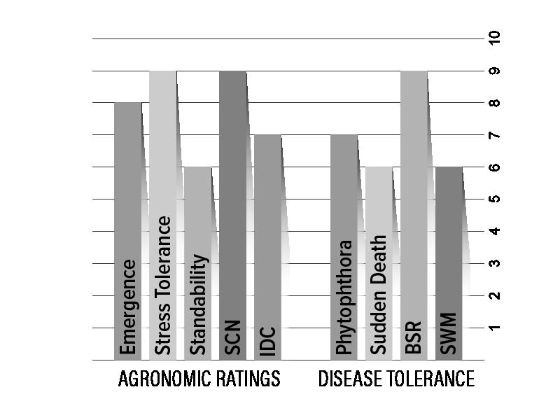 H008X8 Agronomic Chart