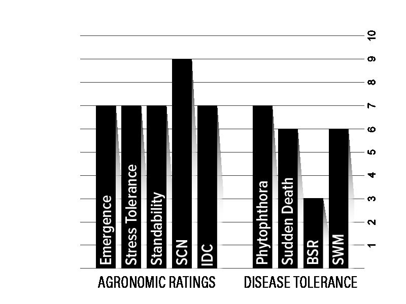 H008XF2 Agronomic Chart