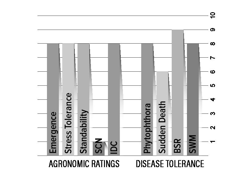 H009X7 Agronomic Chart
