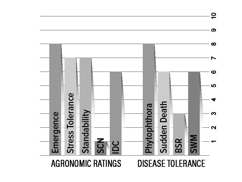 H01X0 Agronomic Chart