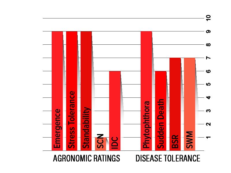 H02R3 Agronomic Chart