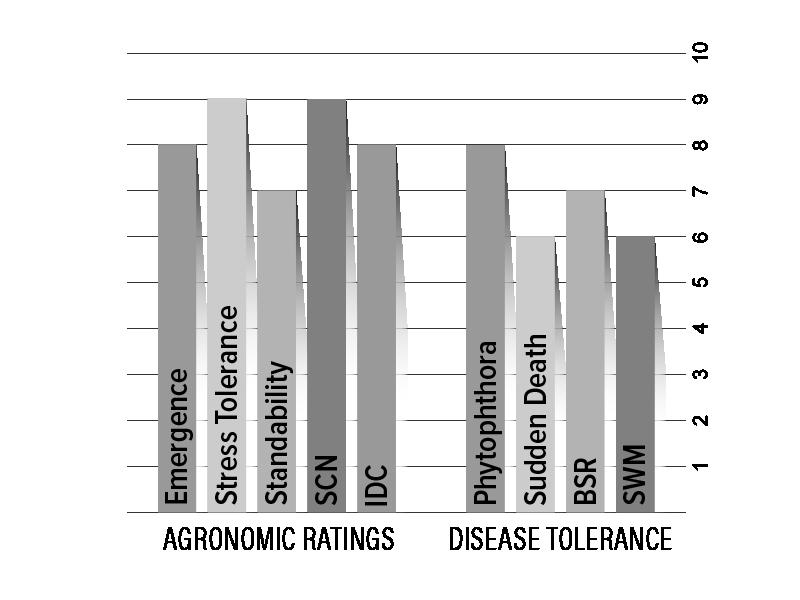 H02X9 Agronomic Chart