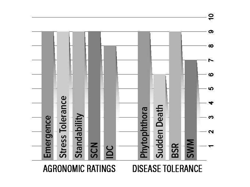 H04X8 Agronomic Chart