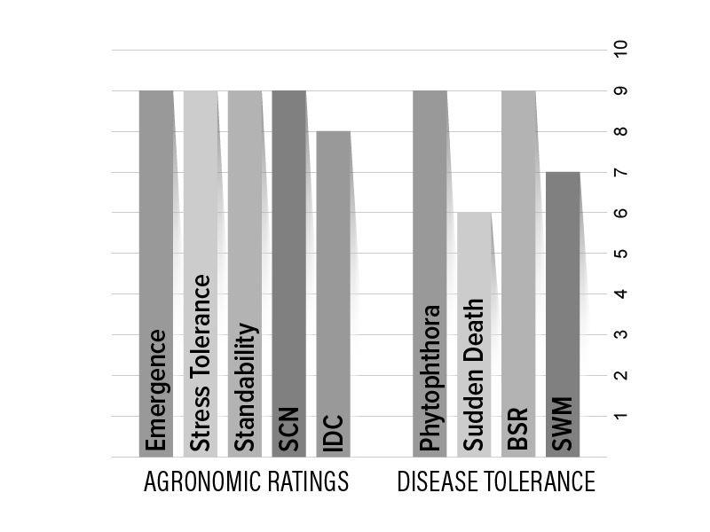 H06X8 Agronomic Chart