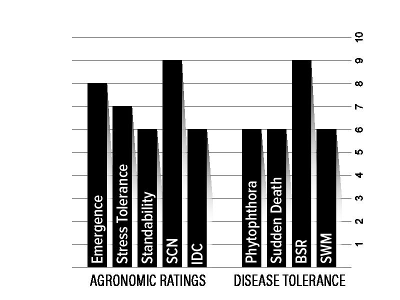 H06XF2 Agronomic Chart