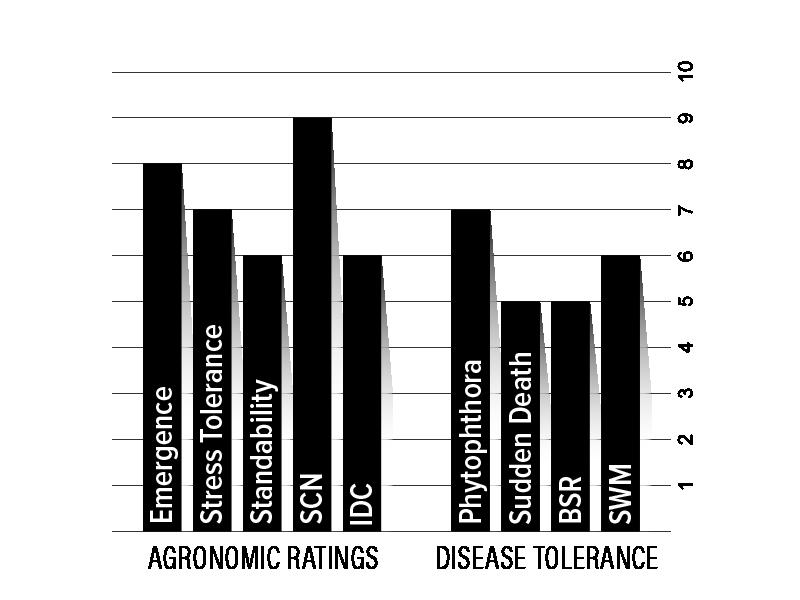 H08XF2 Agronomic Chart