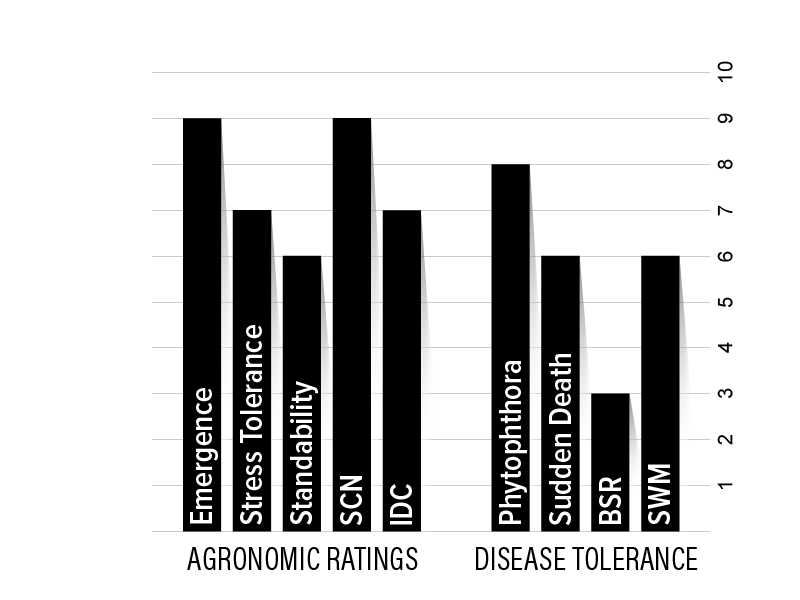 H10XF1 Agronomic Chart