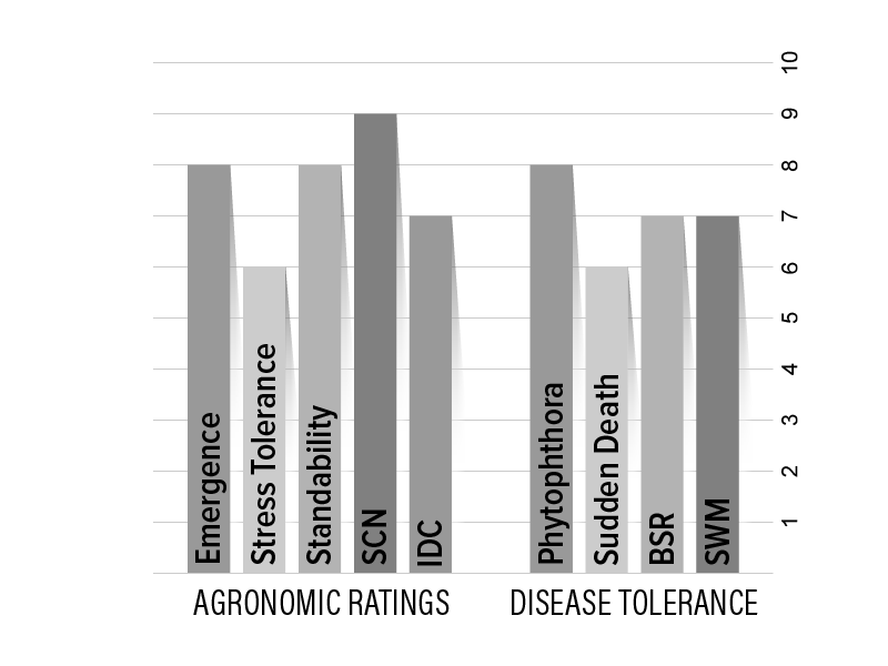 H11X8 Agronomic Chart