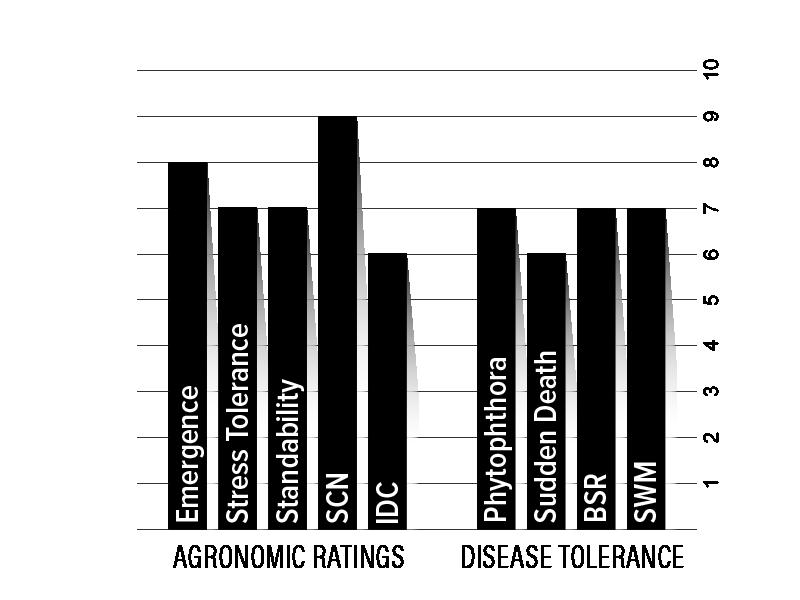 H11XF2 Agronomic Chart