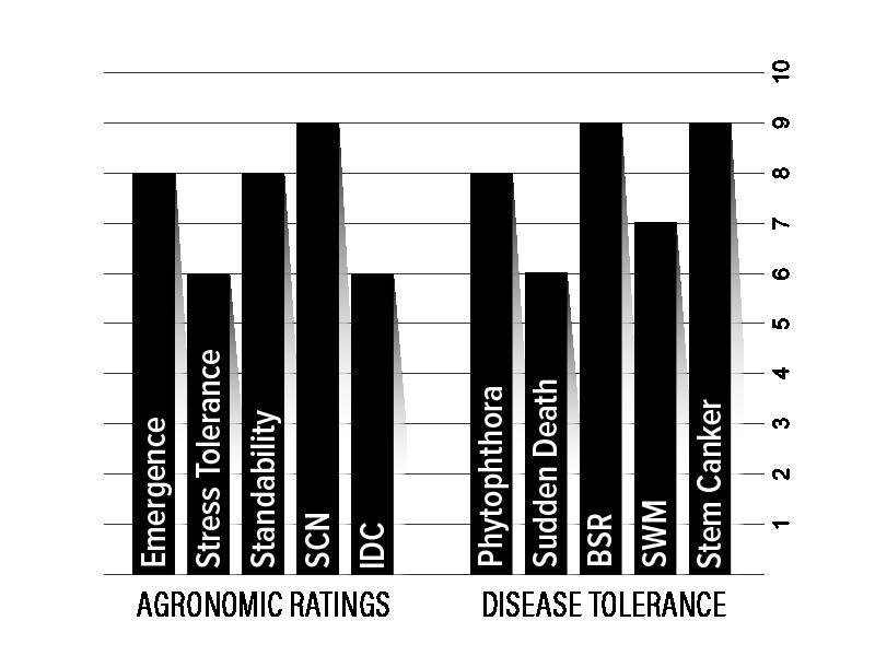 H13XF1 Agronomic Chart