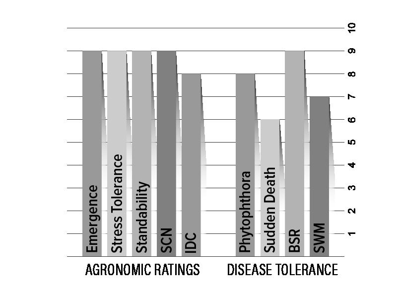 H14X1 Agronomic Chart