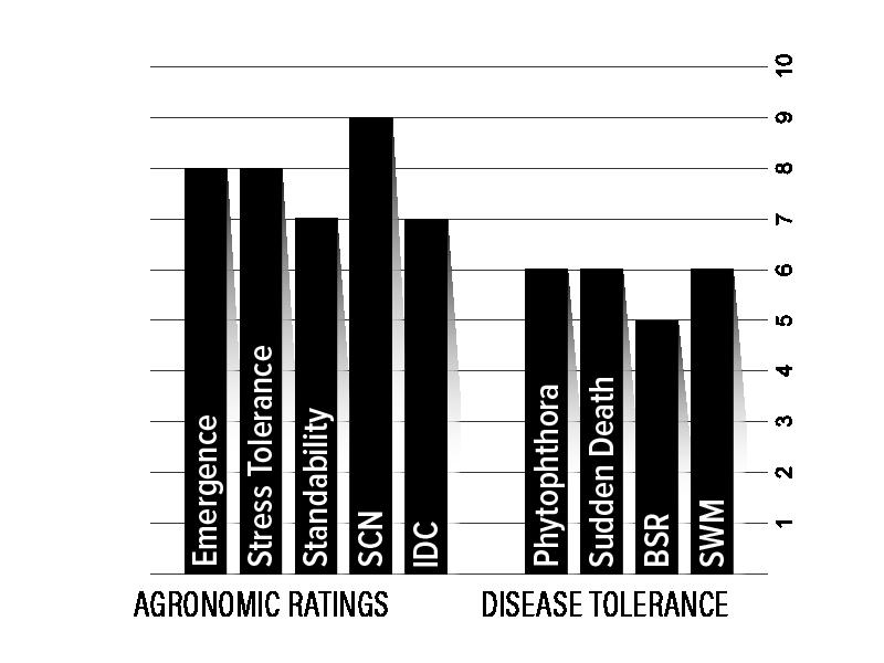 H14XF1 Agronomic Chart