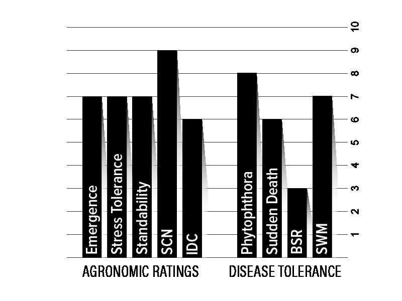 H15XF2 Agronomic Chart