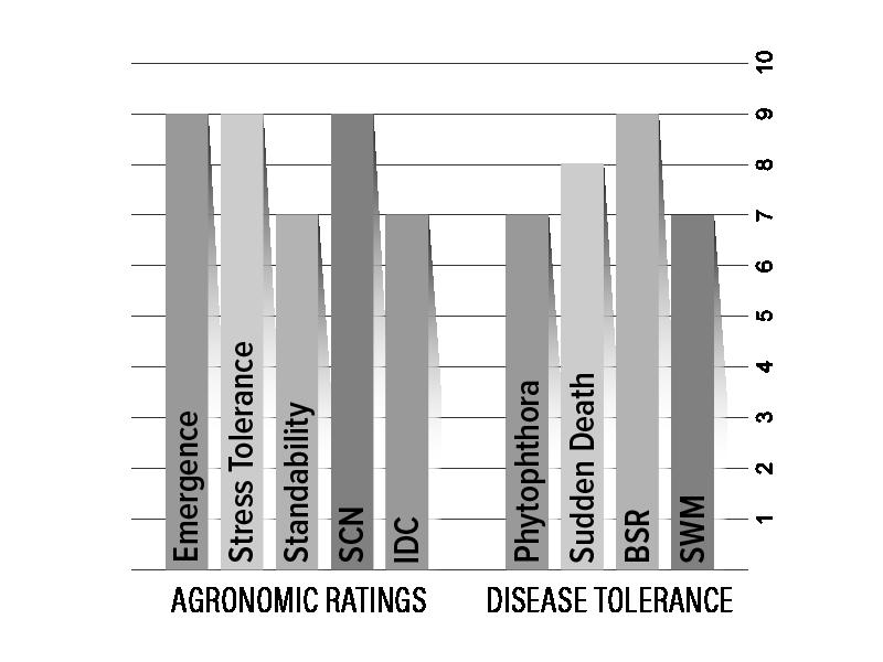 H16X1 Agronomic Chart