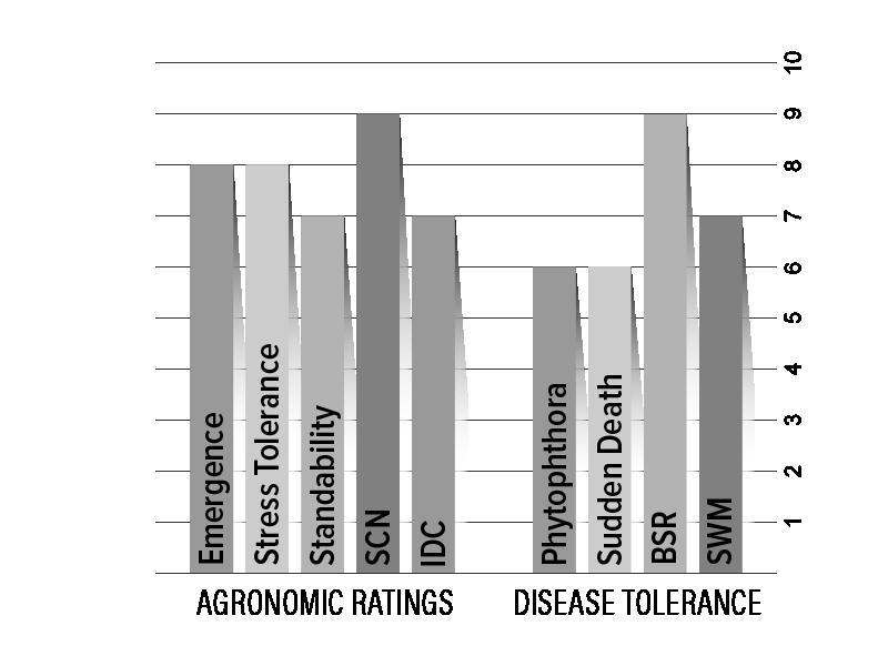 H16X8 Agronomic Chart