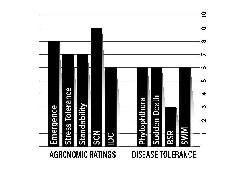 H16XF2 Agronomic Chart