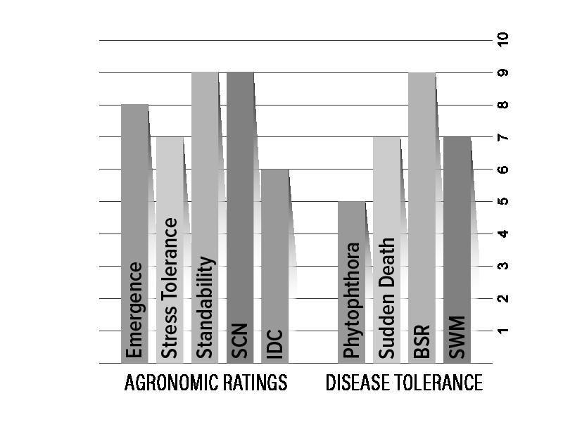H17X9 Agronomic Chart
