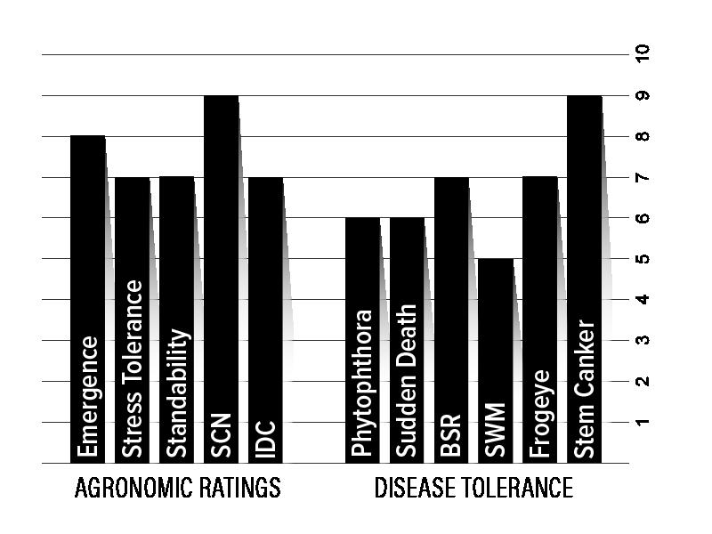 H17XF1 Agronomic Chart