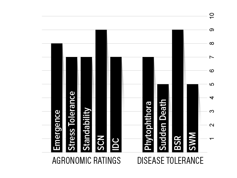 H18XF2 Agronomic Chart