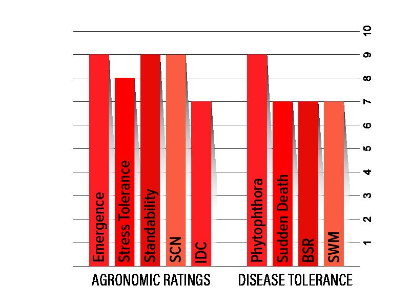 H19R6 Agronomic Chart
