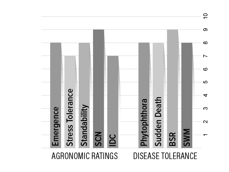 H20X7 Agronomic Chart