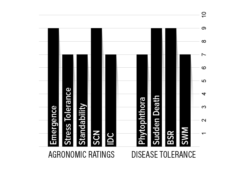 H20XF1 Agronomic Chart