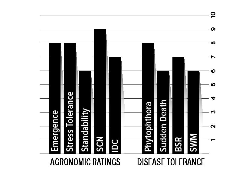 H20XF2 Agronomic Chart