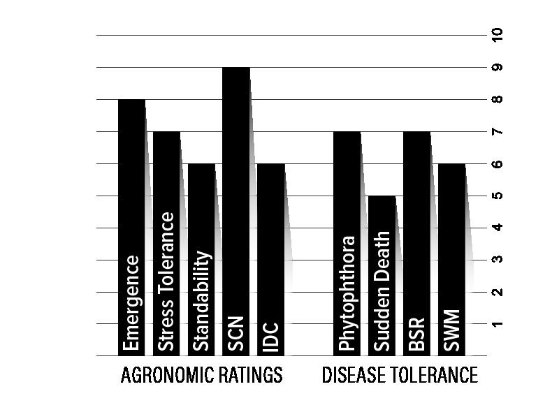H21XF2 Agronomic Chart