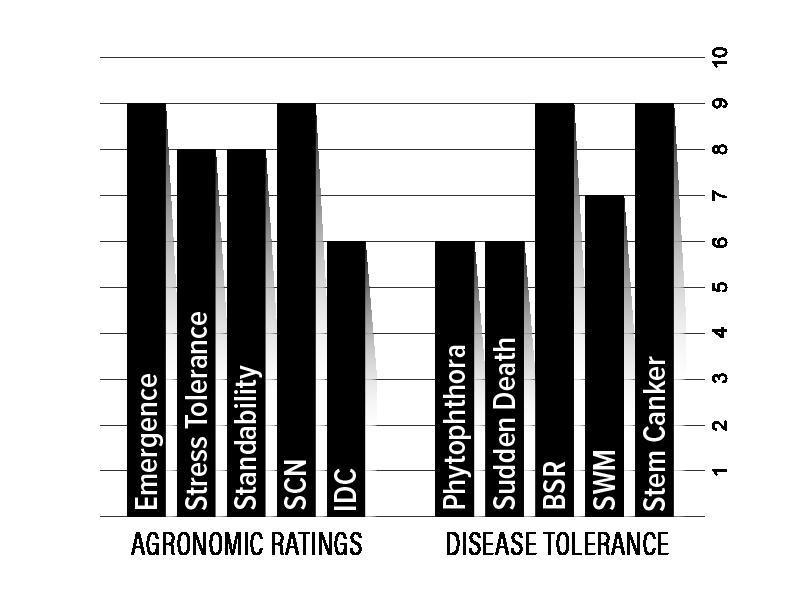 H23XF1 Agronomic Chart