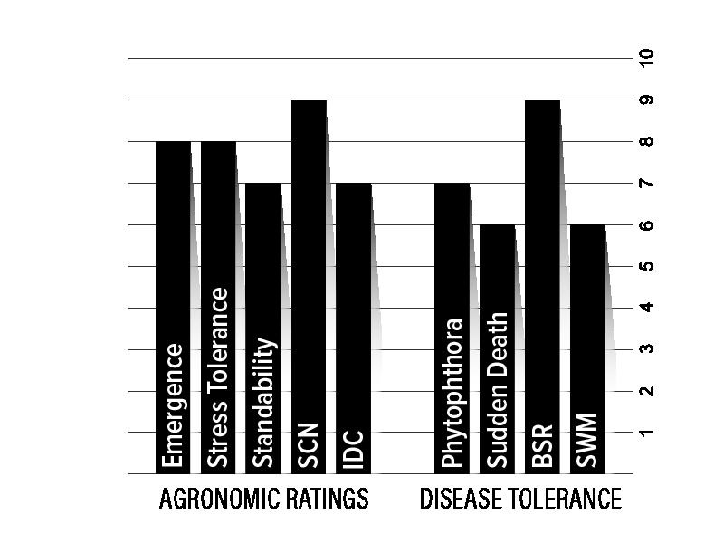 H24XF2 Agronomic Chart