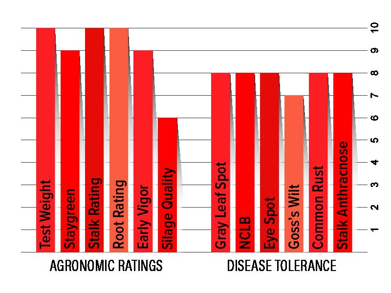 H2512 Agronomic Chart