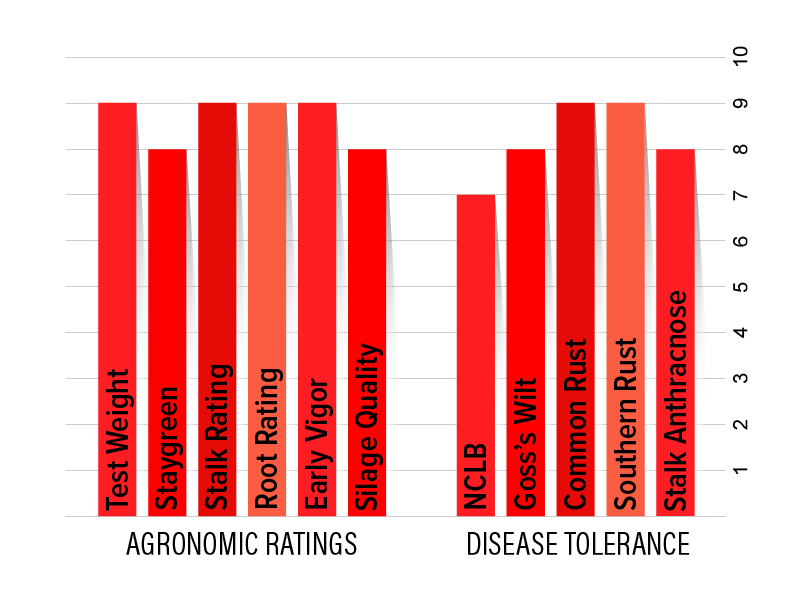 H2532 Agronomic Chart