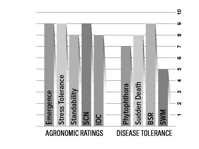 H25X0 Agronomic Chart