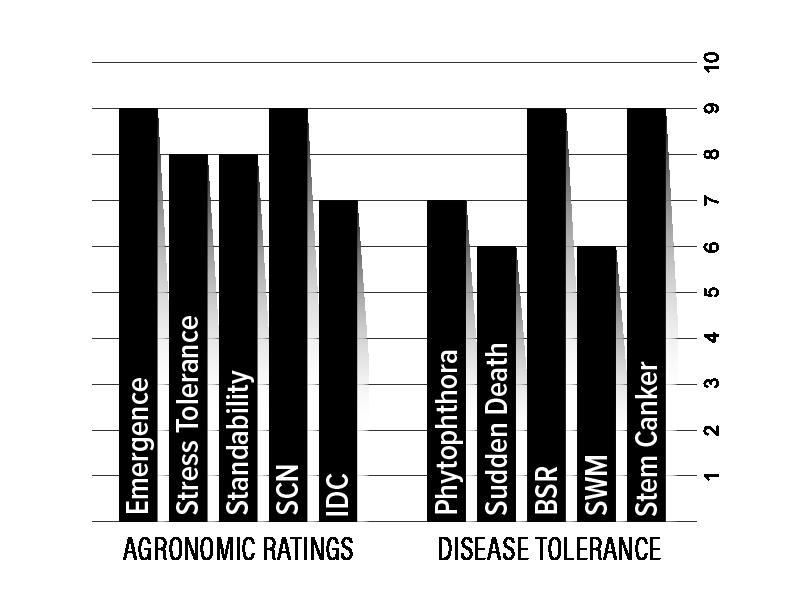 H25XF1 Agronomic Chart