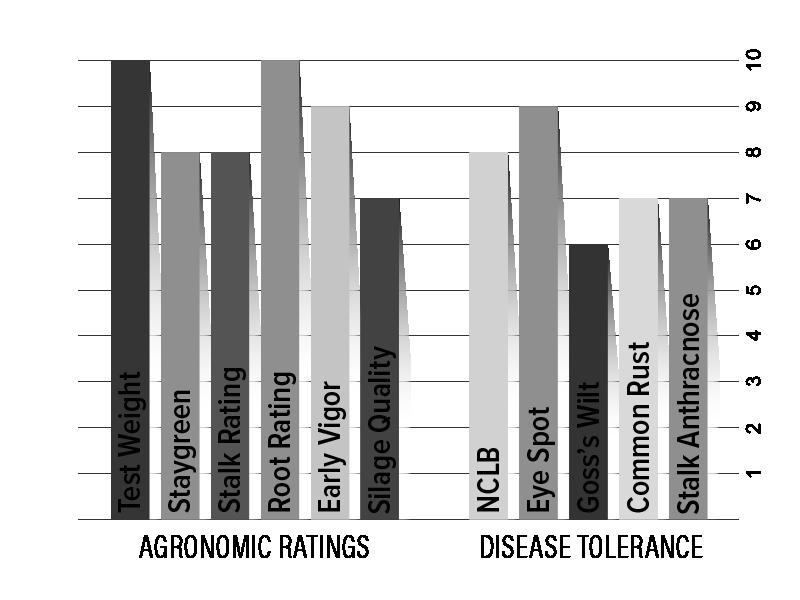 H2601 Agronomic Chart