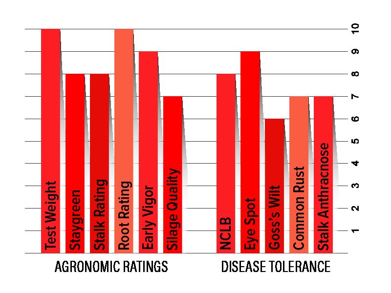 H2602 Agronomic Chart