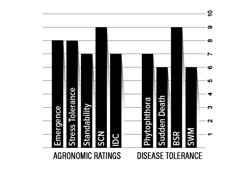 H26XF2 Agronomic Chart