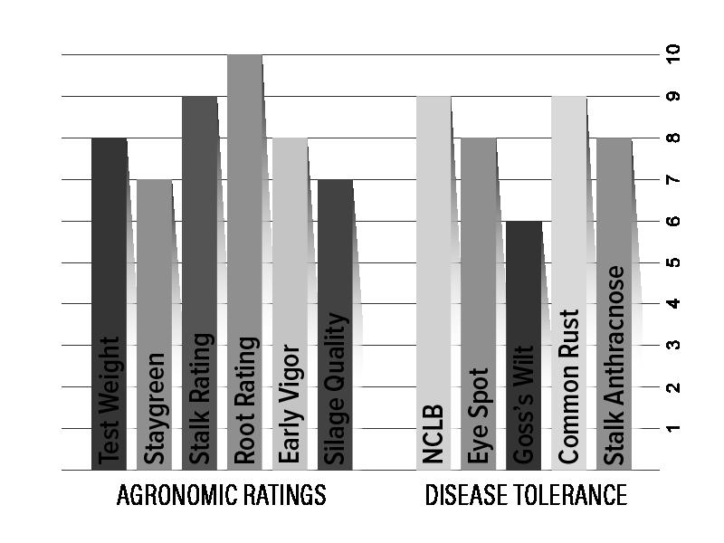 H2801 Agronomic Chart