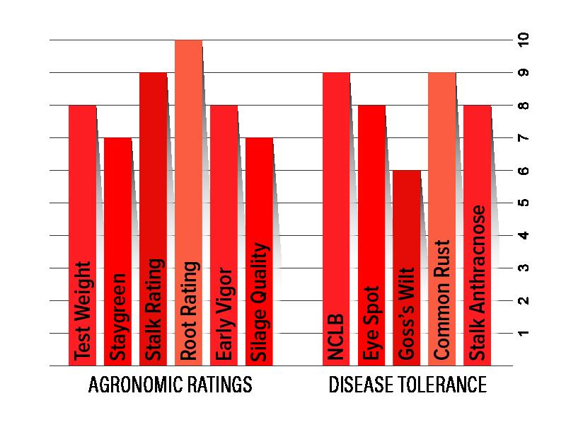 H2802 Agronomic Chart