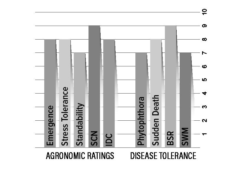 H28X8 Agronomic Chart