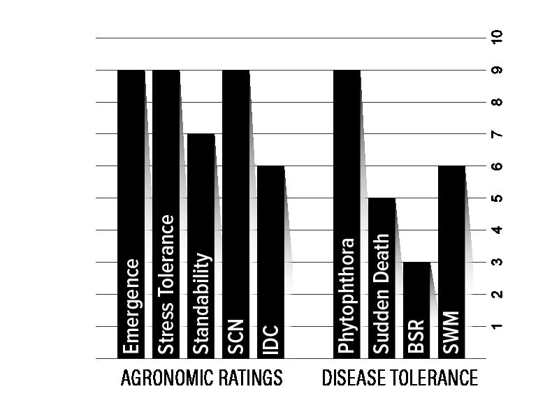 H28XF1 Agronomic Chart