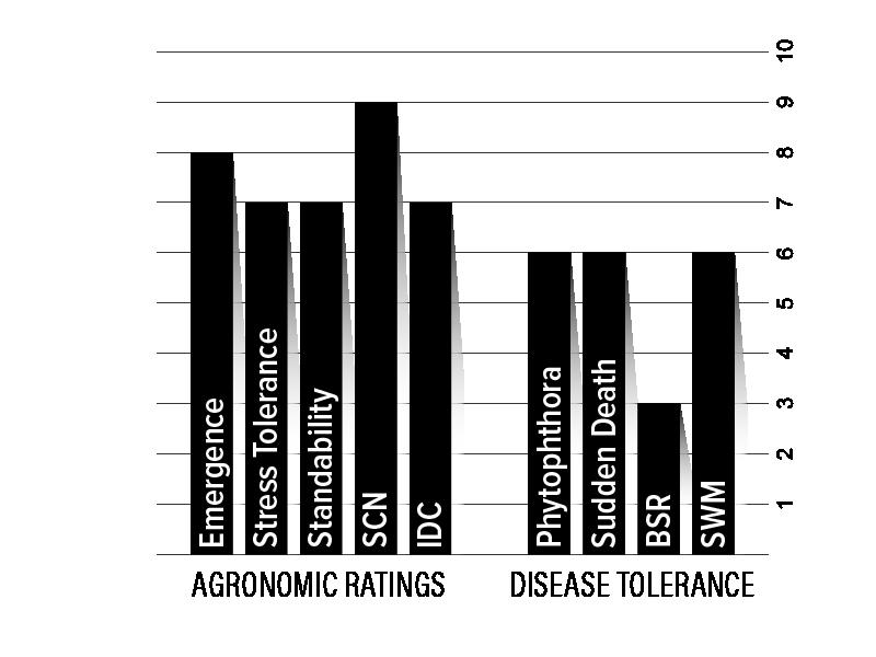 H28XF2 Agronomic Chart